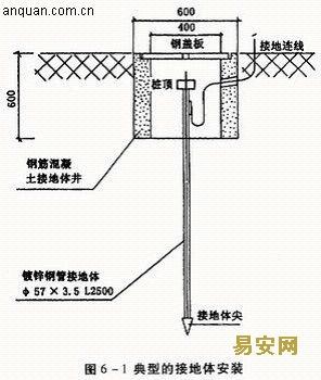 石油化工仪表接地设计规范SH3083-1997-易安
