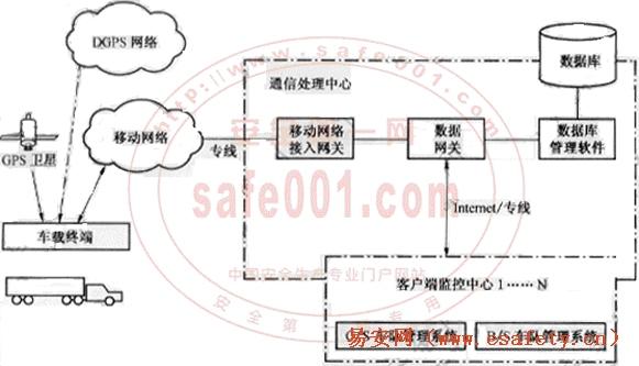 危险化学品汽车运输安全监控系统通用规范