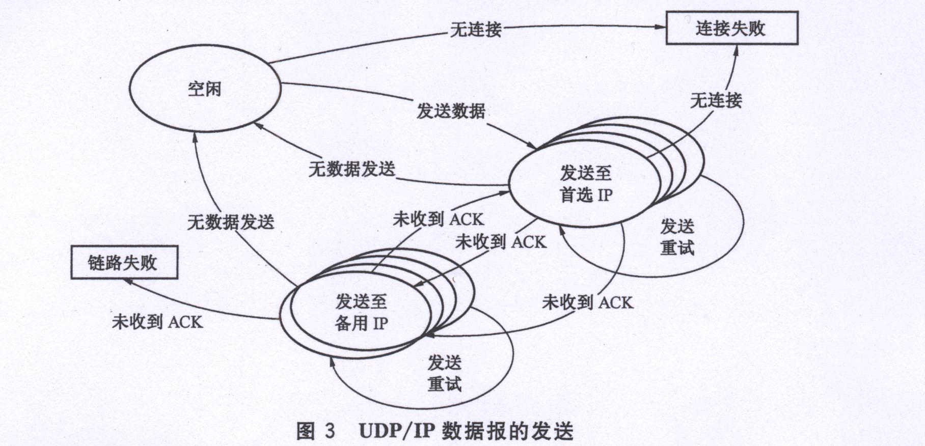 消息处理要求 报文消息数据由二进制8比特数据包构成。将二进制数据包构建成最终用于移动通信传输的数据报文的过程由以下5个步骤组成:1 a. 构建二进制消息包; b. 消息包加密; c. 消息包MIME-Base642编码; d. 消息包SMS-PDU编码; e. 消息包添加报文标记,生成数据报文。 1 注:GPRS或CDMA1X或CSD将不含(d)的数据处理过程; 2 注:本算法详细定义见 RFC1521 MIME 报文构建处理过程规定如下:3 (1)构建消息包,其结构如下: [类型][子类型][数据][校
