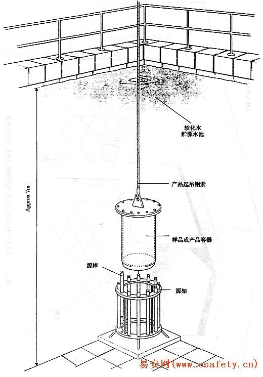 钴-60粉末标准源的计数率,计数/min; 其它符号同(4)式。 5.3.2.2 能谱法 按照GB/T16140检测水中的钴-60比放射性活度。 5.3.3 评价 当以KCl标定的总比活度测量结果大于0.5Bq/L或以钴-60粉末标准源校准的比活度测量结果大于1Bq/L时,疑有放射性物质污染,应加强跟踪检测。当井水的比活度大于10Bq/L时,不得直接排放,必须报告有关的审管部门,采取水净化处理措施。 5.