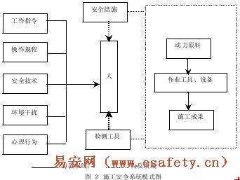 建筑施工的安全管理体系是由具体的控制
