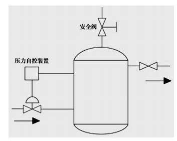 压力容器爆炸故障树分析图示于图8