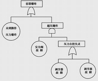 故障树树形结构正确与否