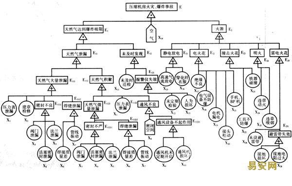 根据其最小径集对该故障树进行定性分析
