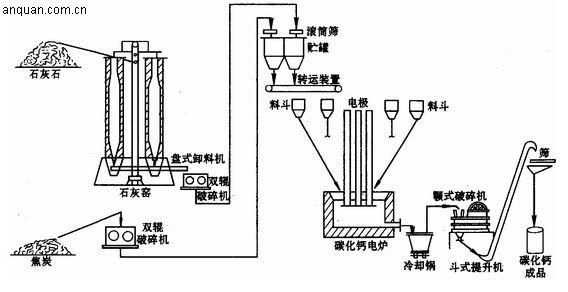 碳化钙(CaC2)俗称电石。工业品呈灰色、黄褐色或黑色,含碳化钙较高的呈紫色。其新创断面有光泽,在空气中吸收水分呈灰色或灰白色。能导电,纯度愈高,导电性愈好。在空气中能吸收水分。加水分解成乙炔和氢氧化钙。与氮气作用生成氰氨化钙。   电石是有机合成化学工业的基本原料之一。是乙炔化工的重要原料。由电石制取的乙炔广泛应用于金属焊接和切割。   生产方法有氧热法和电热法。一般多采用电热法生产电石,即生石灰和含碳原料(焦炭、无烟煤或石油焦)在电石炉内,依靠电弧高温熔化反应而生成电石。生产流程如图所示。主要生产过程