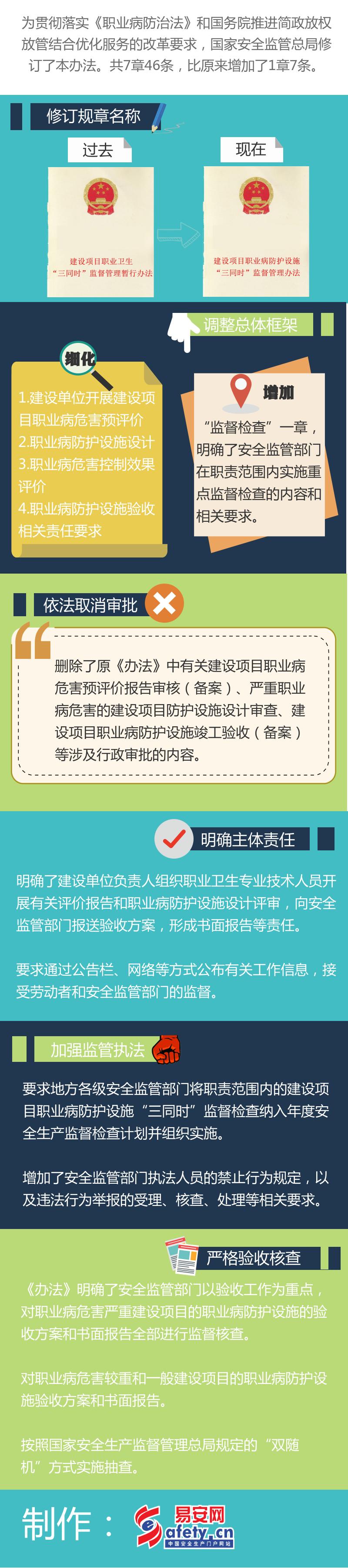 """一张图读懂少贵族:《建设项目职业病防护设施""""三同时""""监督管理办法》"""