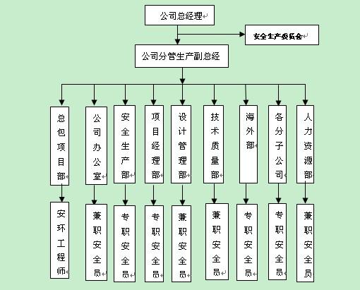 中冶南方工程公司安全管理体系研究与应用(11月作品)