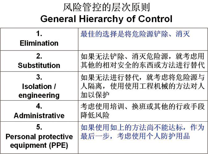 项目运营中的健康风险管理