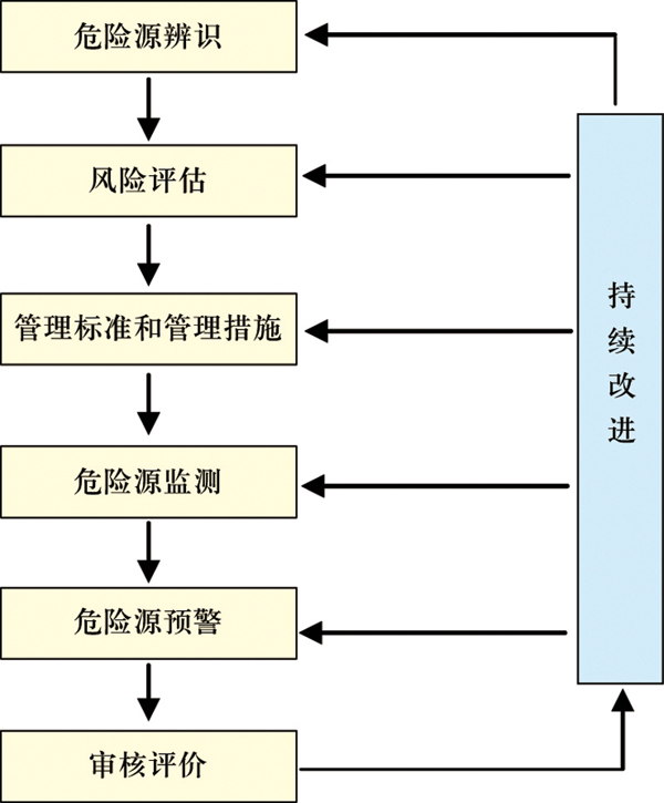 矿井设计开发流程图