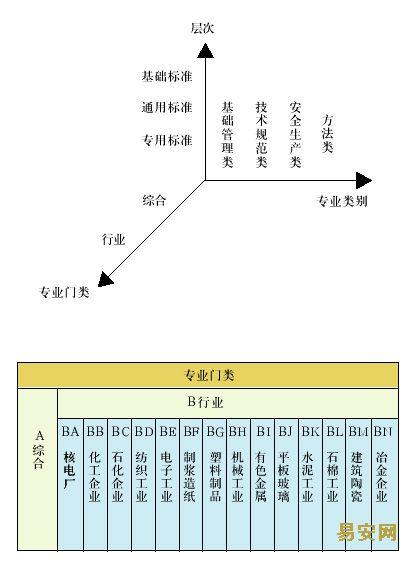 建立防尘防毒安全生产标准体系表