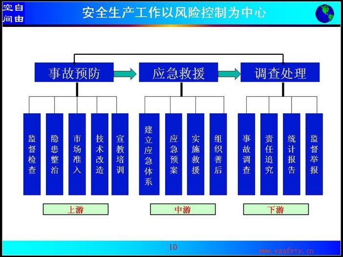 {安全管理人员培训课程ppt 备课讲义(三十二)}