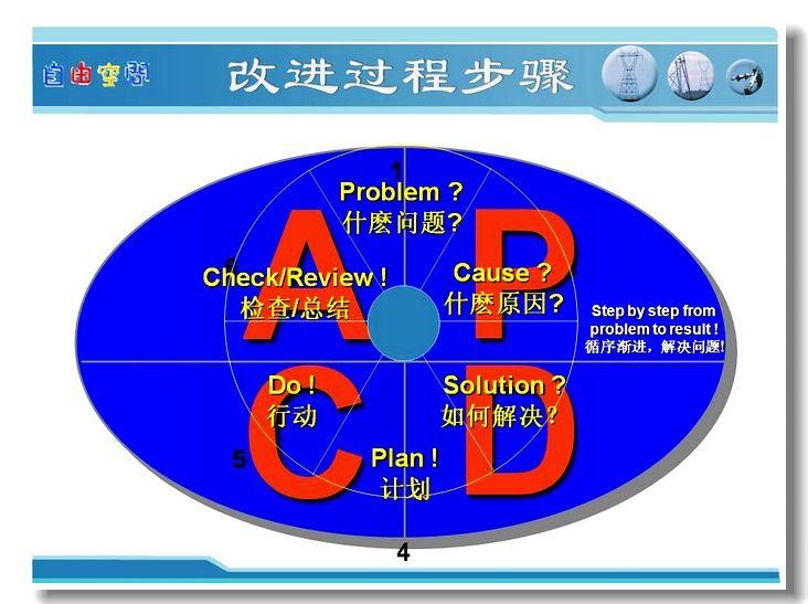 PDCA八步骤