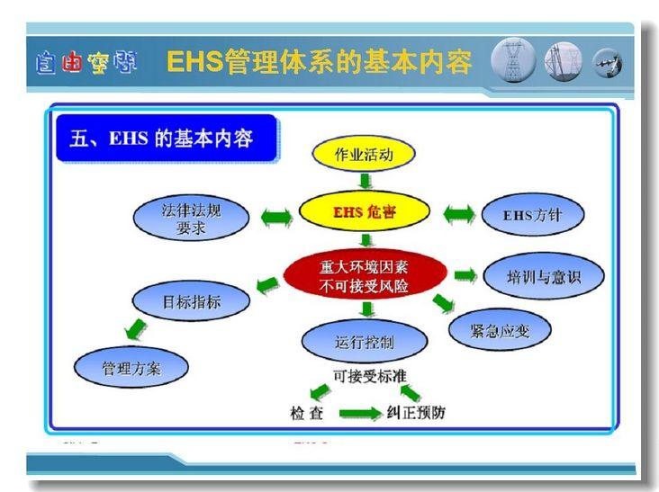 现代安全管理模式PPT