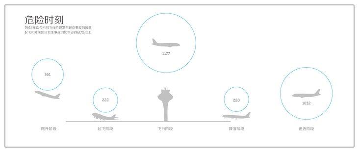 空难或航空灾难狭义地指由于不可抗拒的原因或人为因素造成的飞机失事,并由此带来灾难性的人员伤亡和财产损失。通常与空难意义相同的词汇还有飞机坠落事件或坠机事件。 1942年至2011年的70年间,全球民用航空领域共发生3406起致命飞行事故。航空业发达的国家,空难数量常常也更多。70年间,发生在美国的致命民航空难高达653次,其次是俄罗斯和巴西,分别有268、157起。 数据显示,超过60%的空难发生在飞机起飞或降落的过程中,因此这两个阶段也是飞机最容易出事故的时候。导致空难的原因有很多,但
