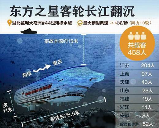 东方之星 事故处理了 45人 ,提出了7项措施建议高清图片